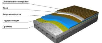 Гидроизоляция балкона и лоджии своими руками изнутри, в деревянном доме