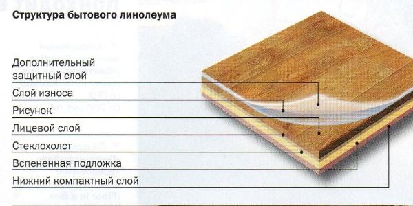 Что лучше постелить ламинат или линолеум в квартире