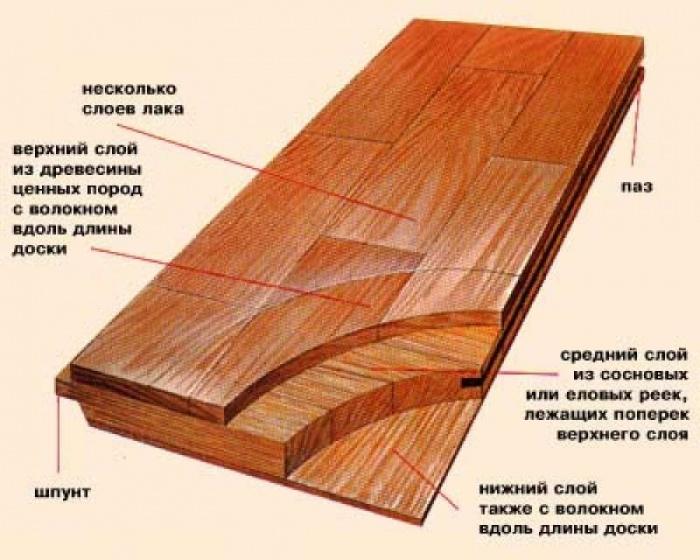 Паркетная доска «Karelia»