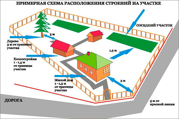 Генеральный план участка