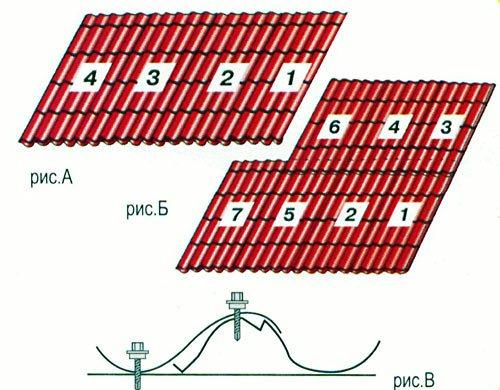 Как правильно покрыть крышу профнастилом