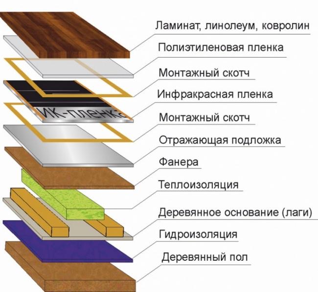 Как сделать теплый пол на деревянный пол