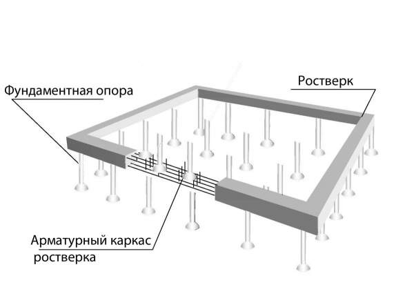 Расчет свайного фундамента. Калькулятор онлайн