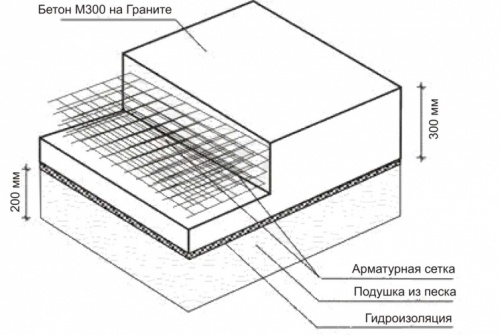 Барбекю с коптильней из кирпича: чертежи