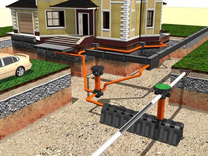 Ливневая канализация вокруг дома