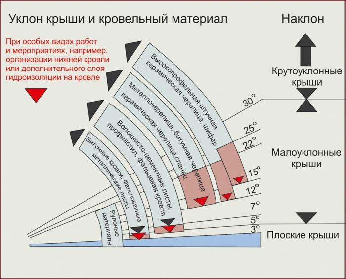 Угол наклона крыши для профнастила