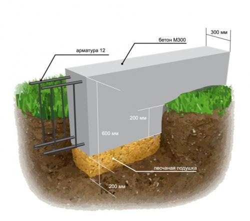 Столбчатый фундамент под террасу