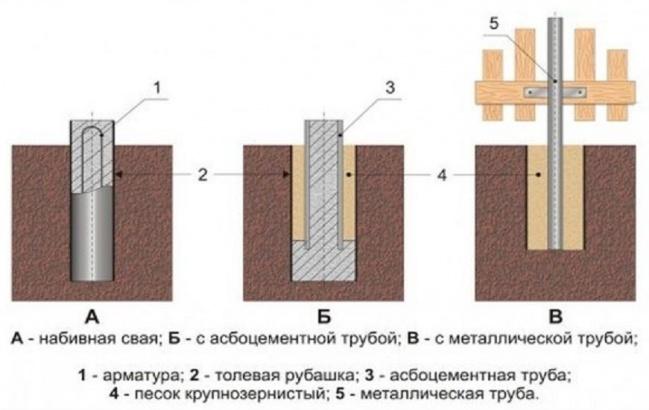 Столбчатый фундамент из труб