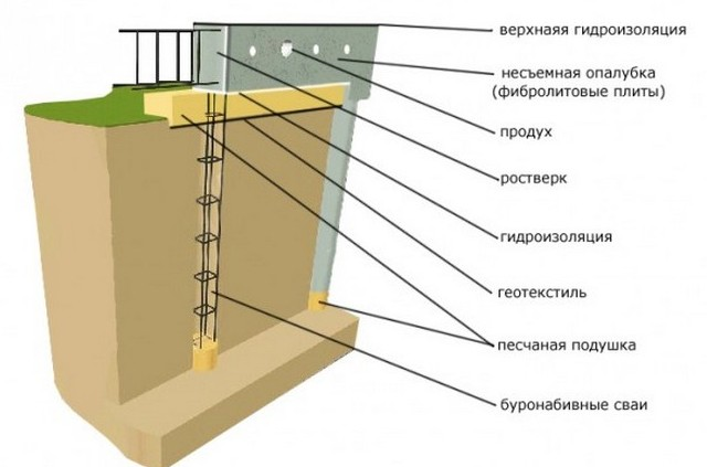 Свайно-ростверковый фундамент