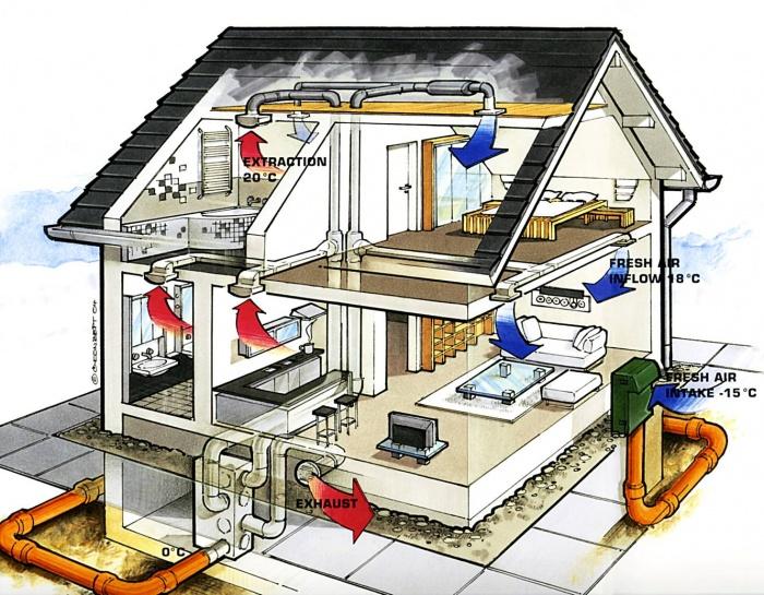 Вентиляция в частном доме своими руками