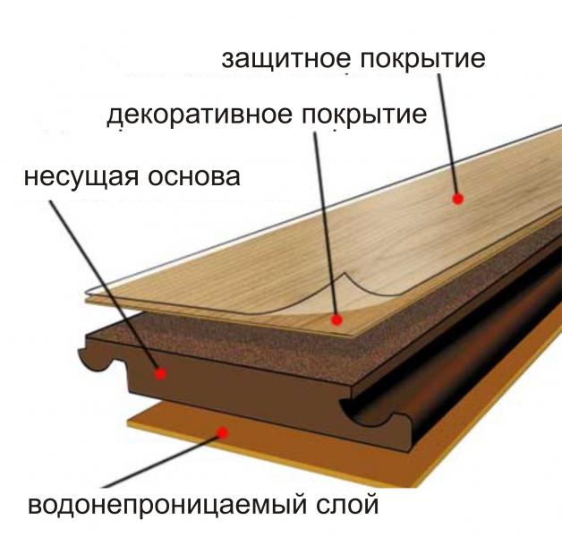 Напольные покрытия виды