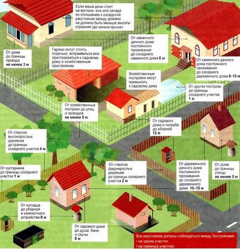 Закон о заборе на даче