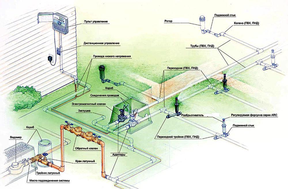 Схема Системы полива. Дождеватели. Автоматический полив